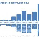 El sorprendente giro de la construcción chilena: duplicó su gasto en I+D durante 2020